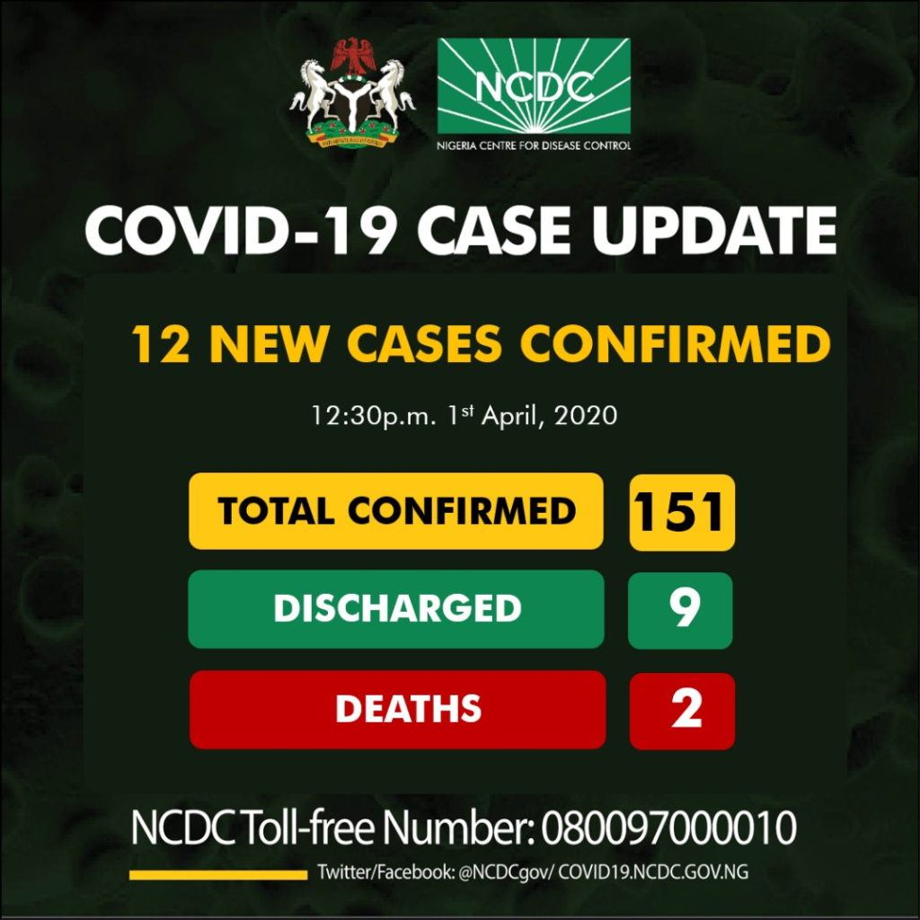 12 New Cases of COVID-19 Confirmed in Nigeria