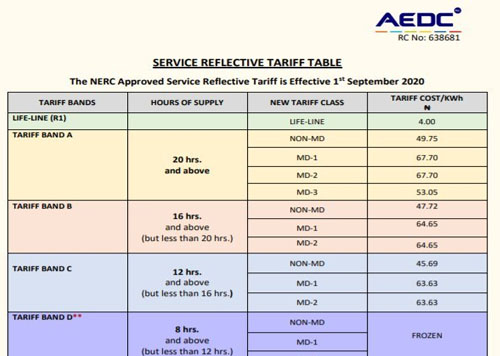 NERC Approves Increased Electricity Tariff to Effective Sept. 1