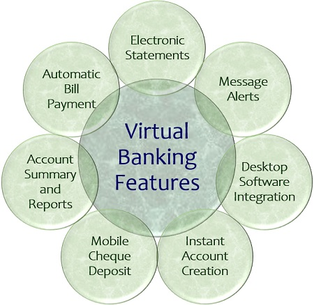 How I Wasted 5 Hours In The Bank For Something I Could Do With My Phone – Virtual Banking Is The Future
